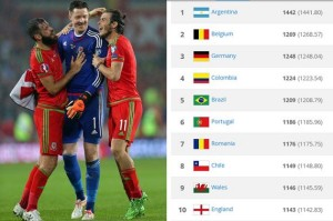 Wales better than England in FIFA rankings